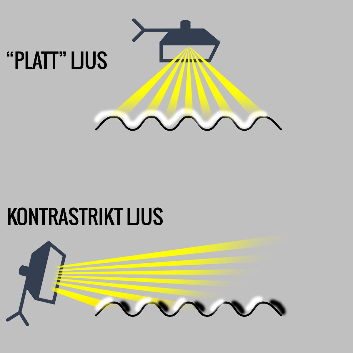 Så här fungerar platt/kontrastrikt ljus